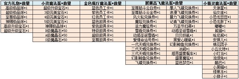 个人龙珠集字次数奖励(新区).png